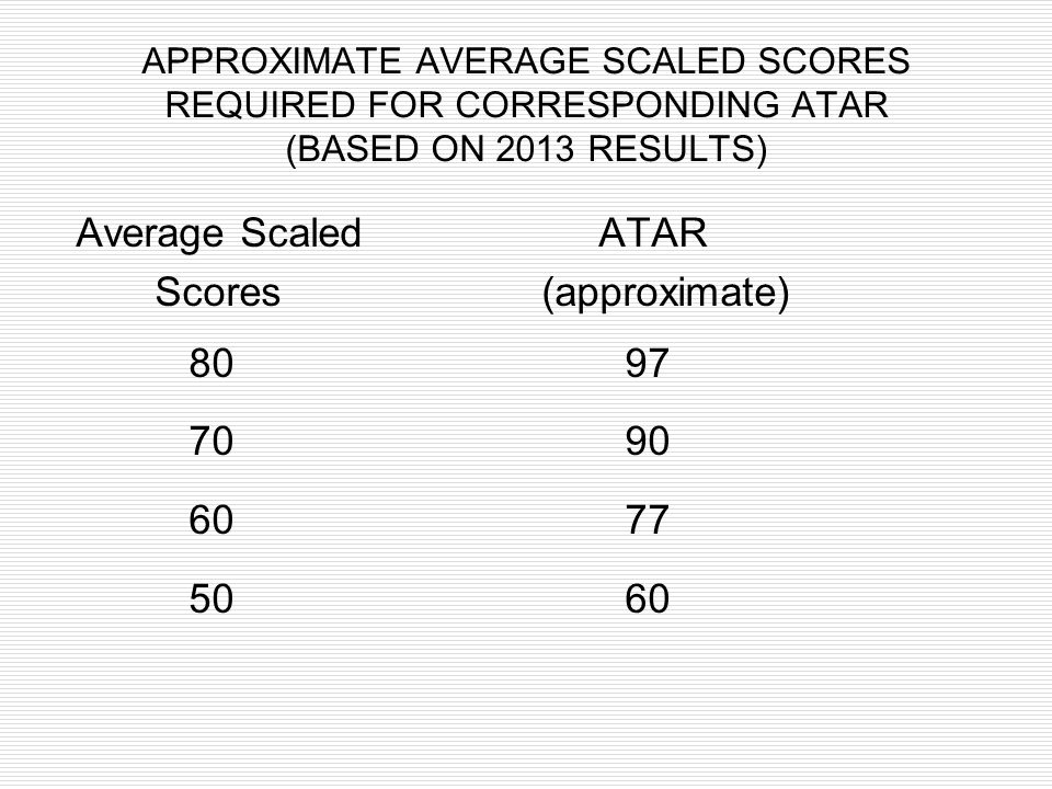 Average Scaled ATAR Scores (approximate) 80 97 70 90 60 77 50 60