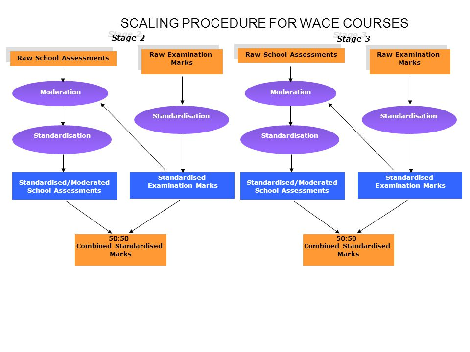 SCALING PROCEDURE FOR WACE COURSES