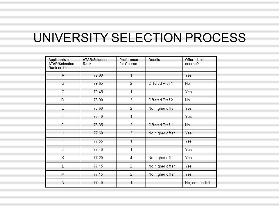 UNIVERSITY SELECTION PROCESS