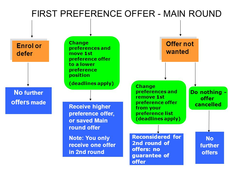 FIRST PREFERENCE OFFER - MAIN ROUND
