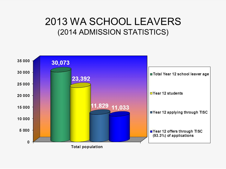 2013 WA SCHOOL LEAVERS (2014 ADMISSION STATISTICS)