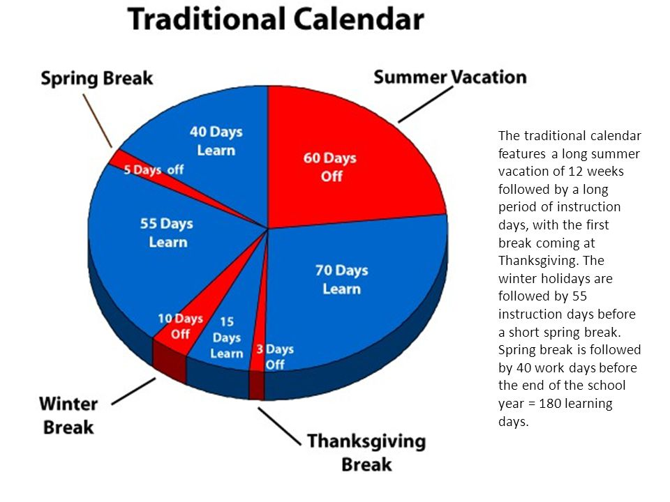 The traditional calendar features a long summer vacation of 12 weeks followed by a long period of instruction days, with the first break coming at Thanksgiving.