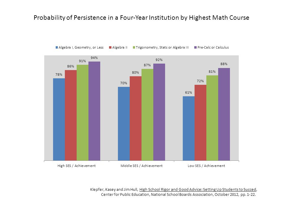 Probability of Persistence in a Four-Year Institution by Highest Math Course