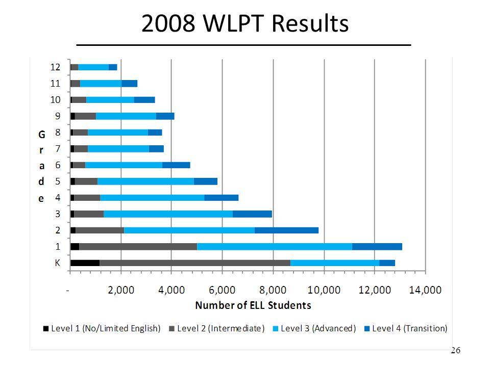 2008 WLPT Results