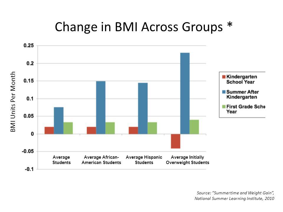 Change in BMI Across Groups *