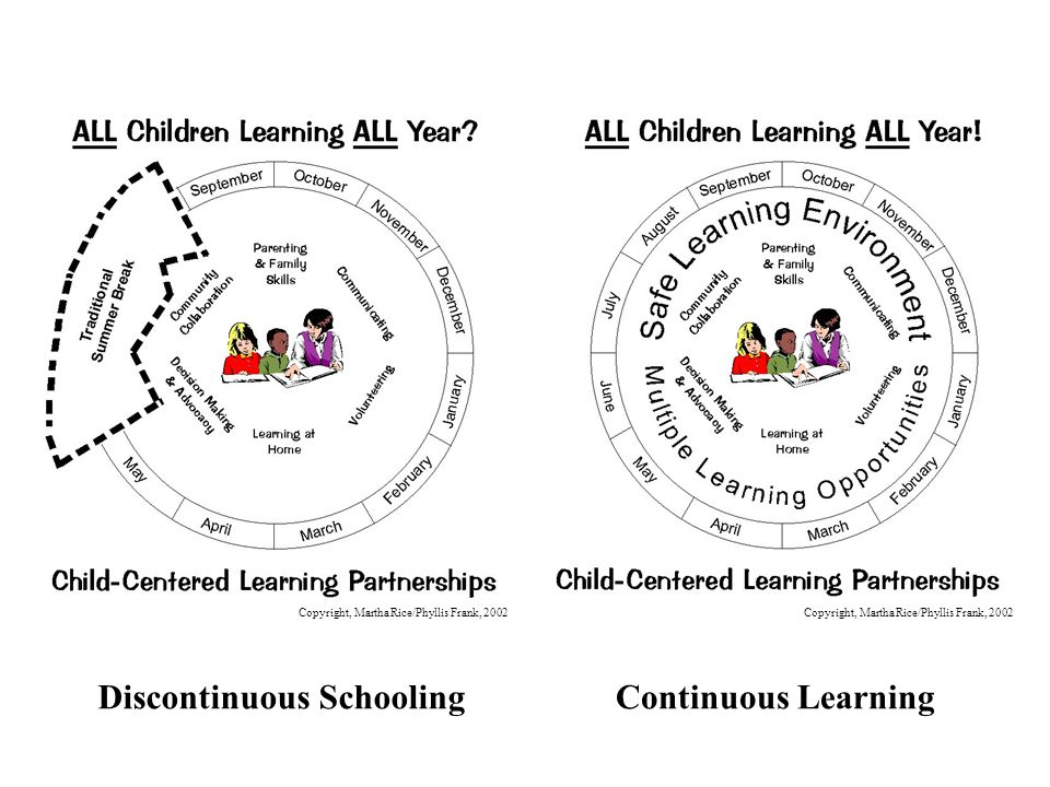 Discontinuous Schooling Continuous Learning