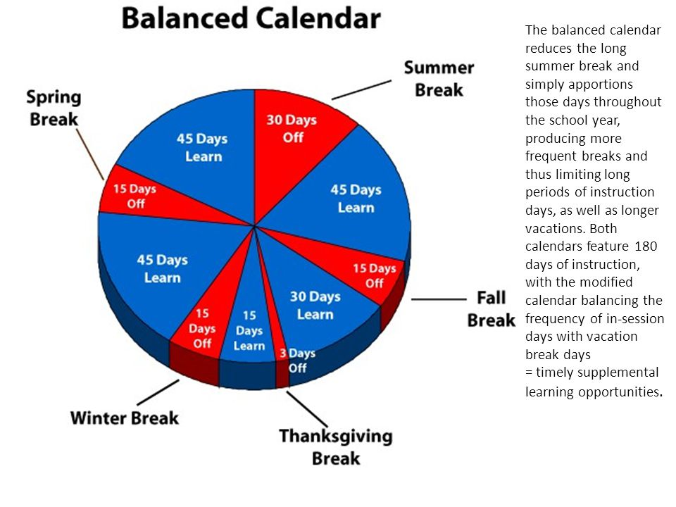 The balanced calendar reduces the long summer break and simply apportions those days throughout the school year, producing more frequent breaks and thus limiting long periods of instruction days, as well as longer vacations. Both calendars feature 180 days of instruction, with the modified calendar balancing the frequency of in-session days with vacation break days