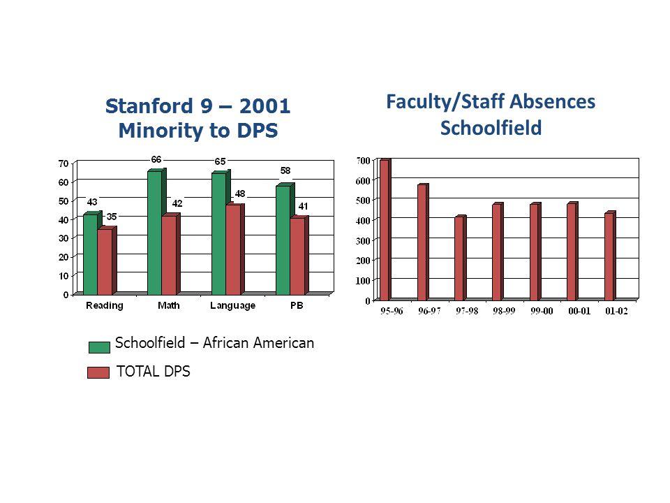 Faculty/Staff Absences Schoolfield