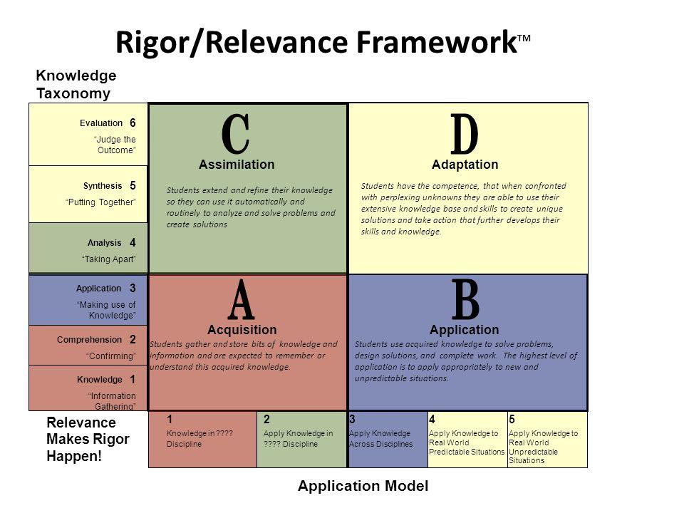 Rigor/Relevance FrameworkTM