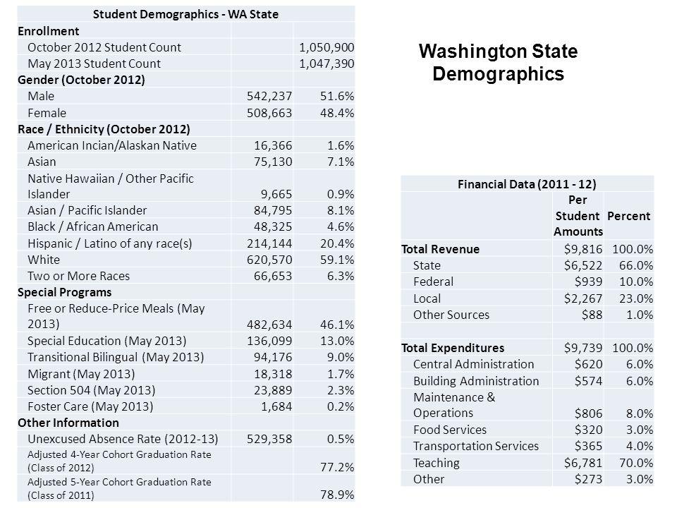 Student Demographics - WA State