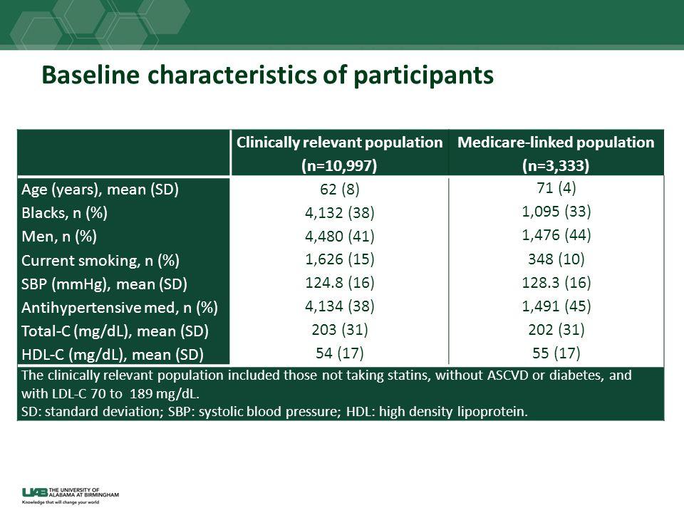 Baseline characteristics of participants