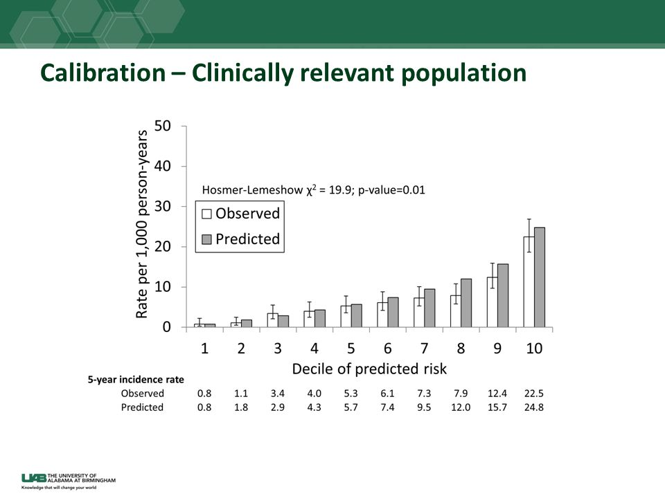 Calibration – Clinically relevant population