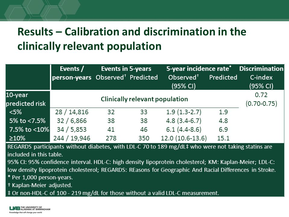 Clinically relevant population