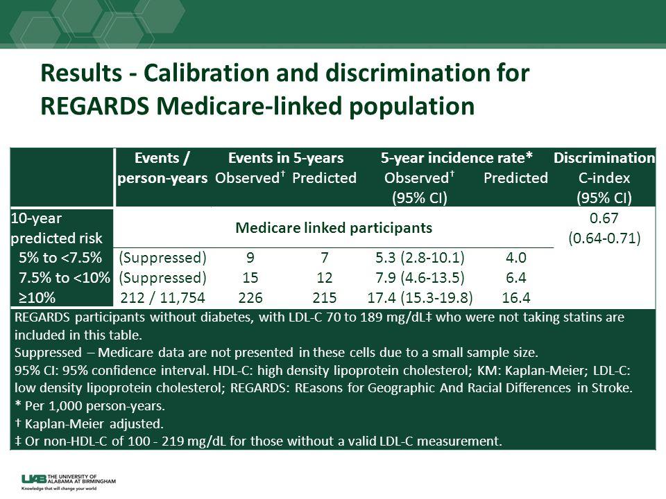 Medicare linked participants
