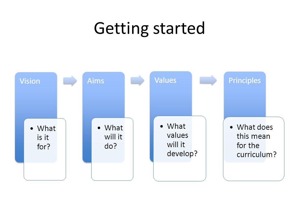 Getting started Vision What is it for Aims What will it do Values