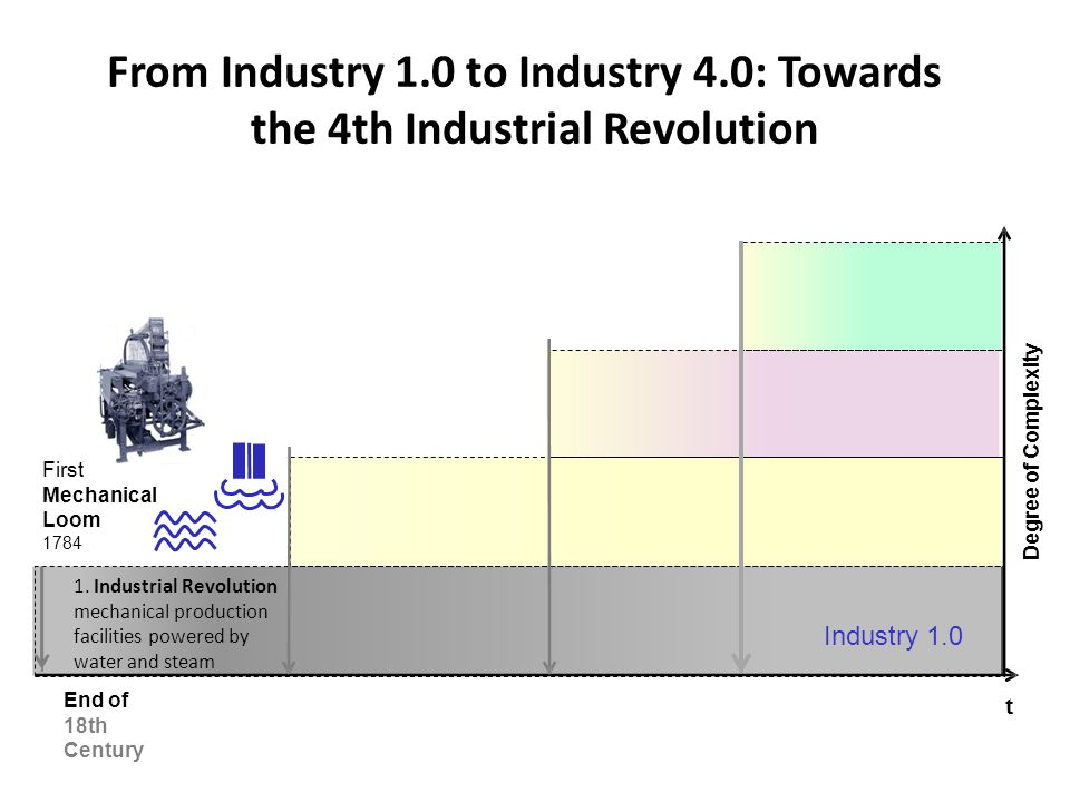 From Industry 1. 0 to Industry 4. 0: Towards