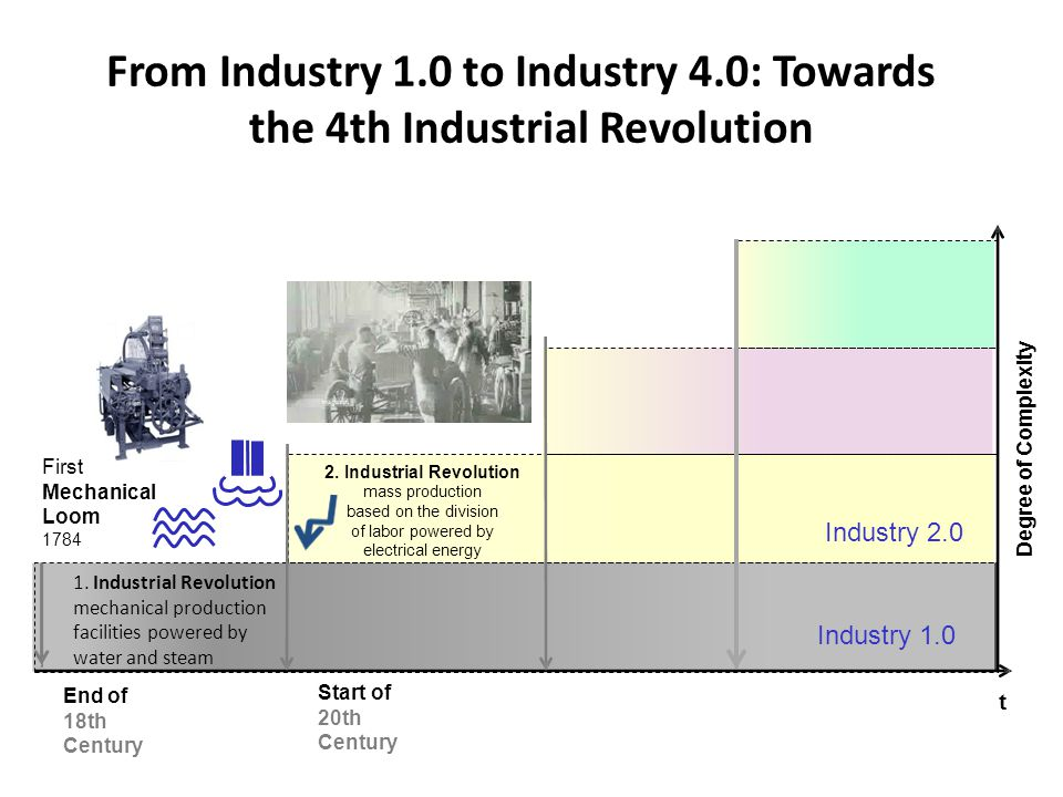 2. Industrial Revolution