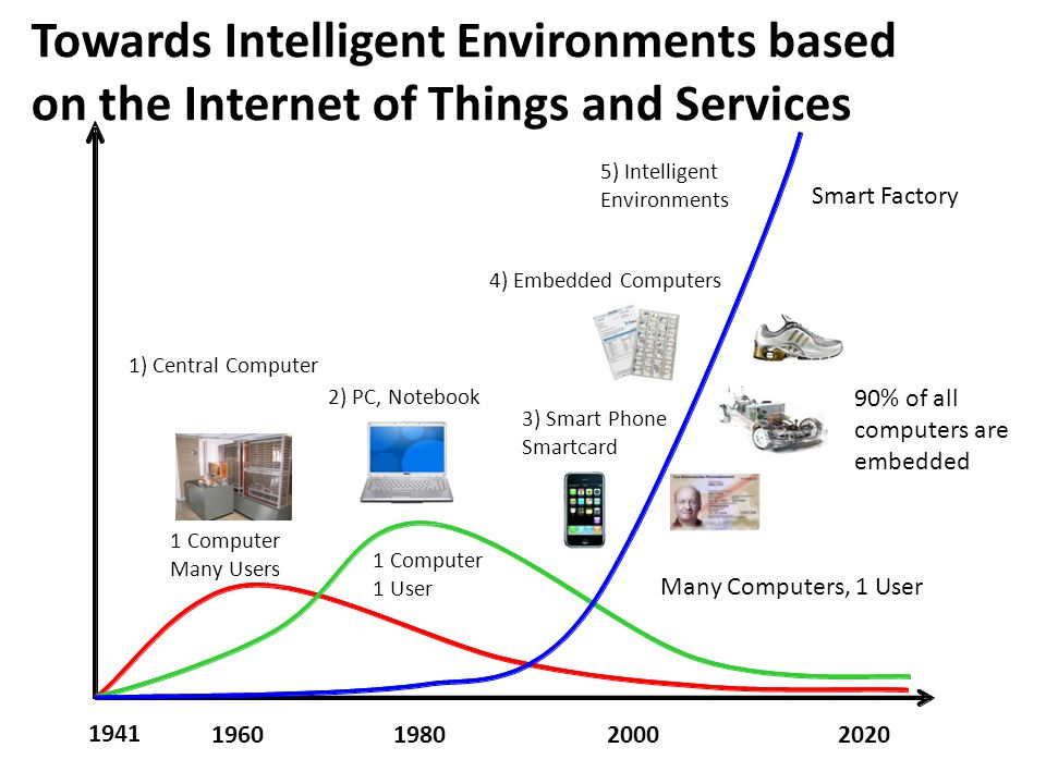Towards Intelligent Environments based on the Internet of Things and Services