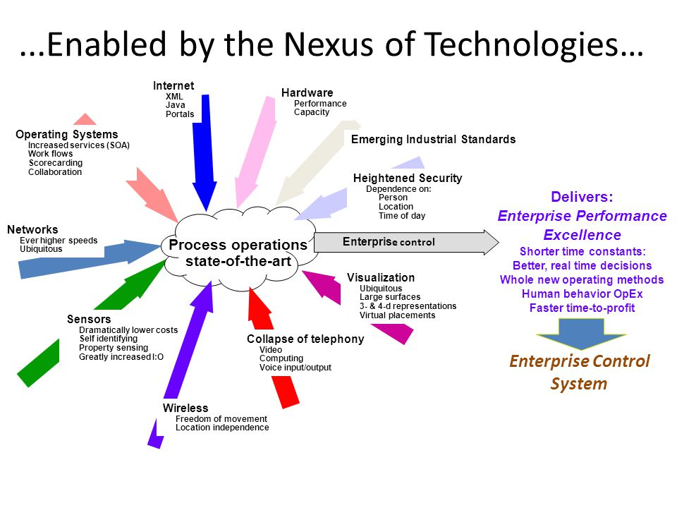...Enabled by the Nexus of Technologies…