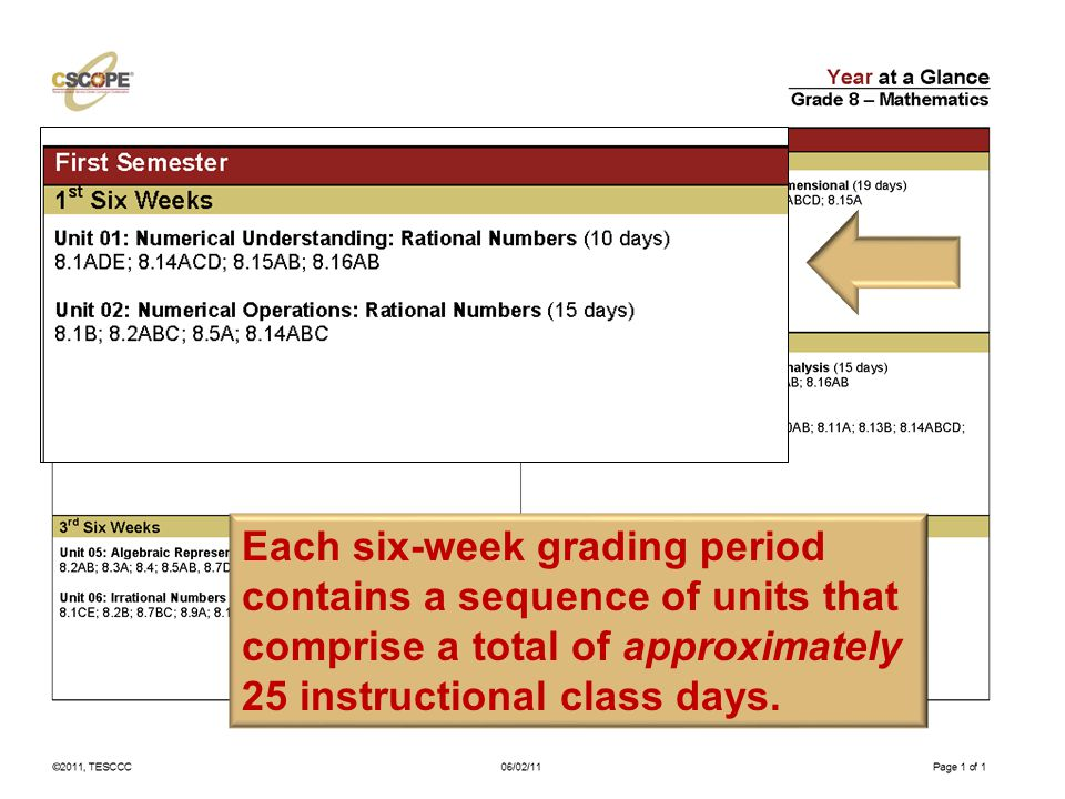 Each six-week grading period contains a sequence of units that comprise a total of approximately 25 instructional class days.