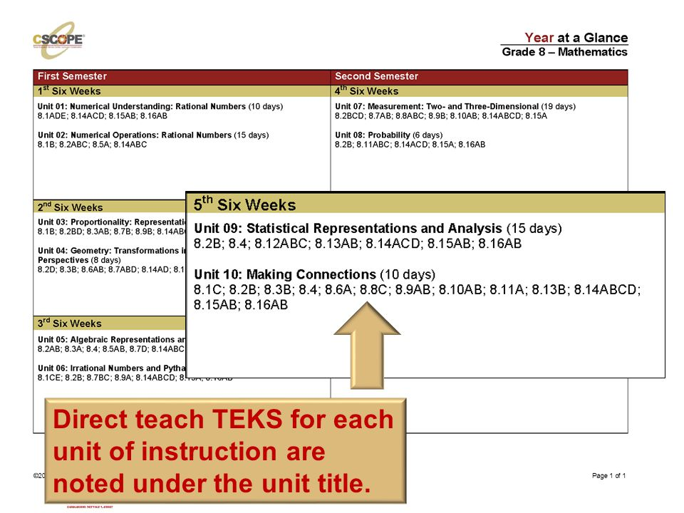 Direct teach TEKS are noted under each unit title.