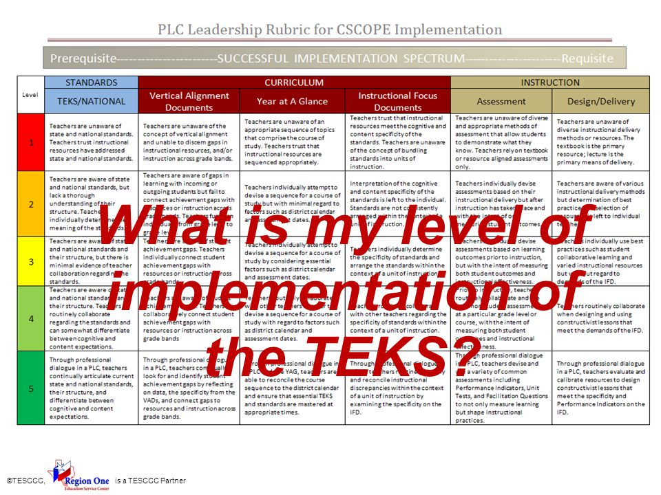 What is my level of implementation of the TEKS