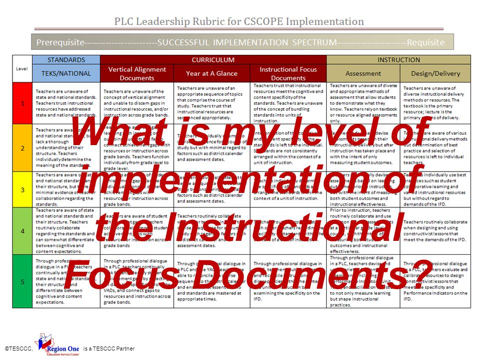 What is my level of implementation of the Instructional Focus Documents