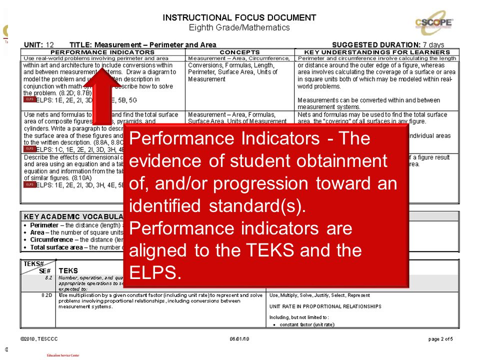 Performance Indicators - The evidence of student obtainment of, and/or progression toward an identified standard(s). Performance indicators are aligned to the TEKS and the ELPS.