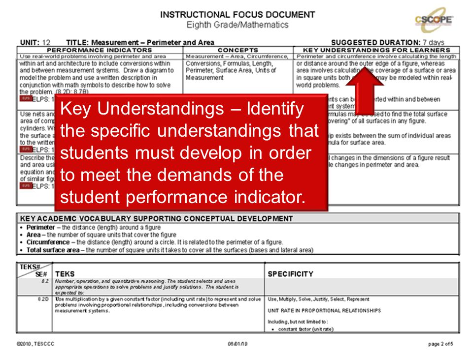 Key Understandings – Identify the specific understandings that students must develop in order to meet the demands of the student performance indicator.