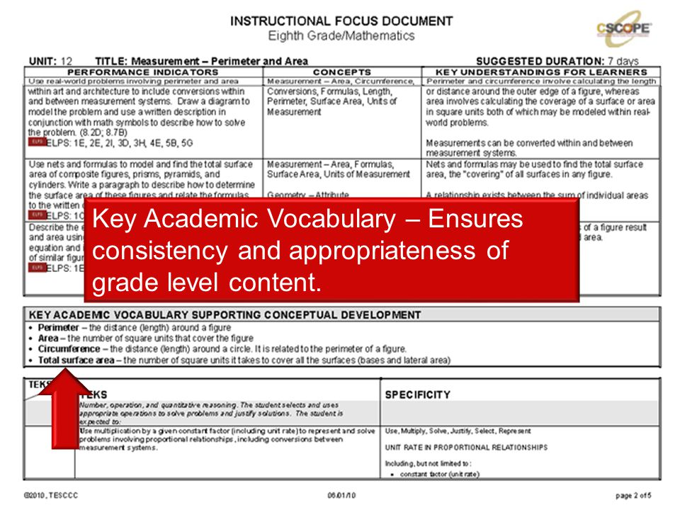 Key Academic Vocabulary – Ensures consistency and appropriateness of grade level content.