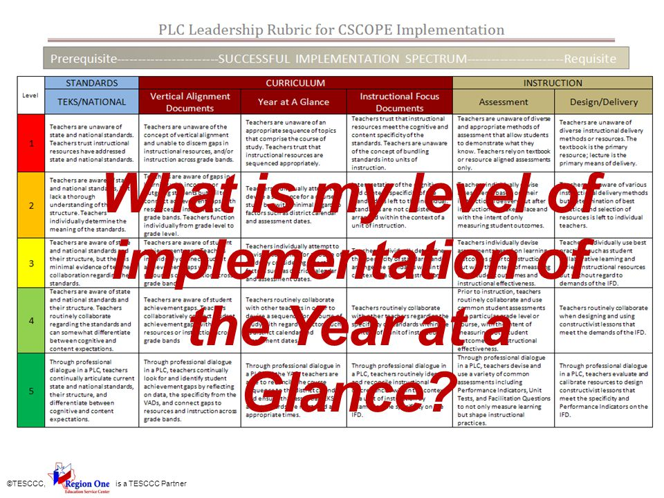 What is my level of implementation of the Year at a Glance