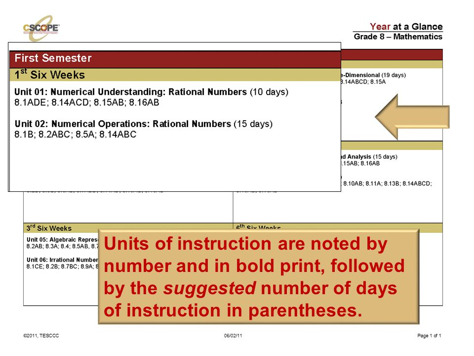 Units of instruction are noted by number and in bold print, followed by the suggested number of days of instruction in parentheses.