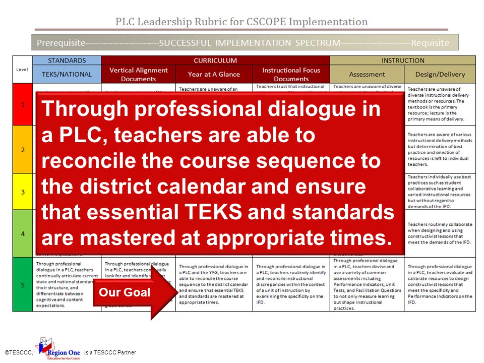 Through professional dialogue in a PLC, teachers are able to reconcile the course sequence to the district calendar and ensure that essential TEKS and standards are mastered at appropriate times.