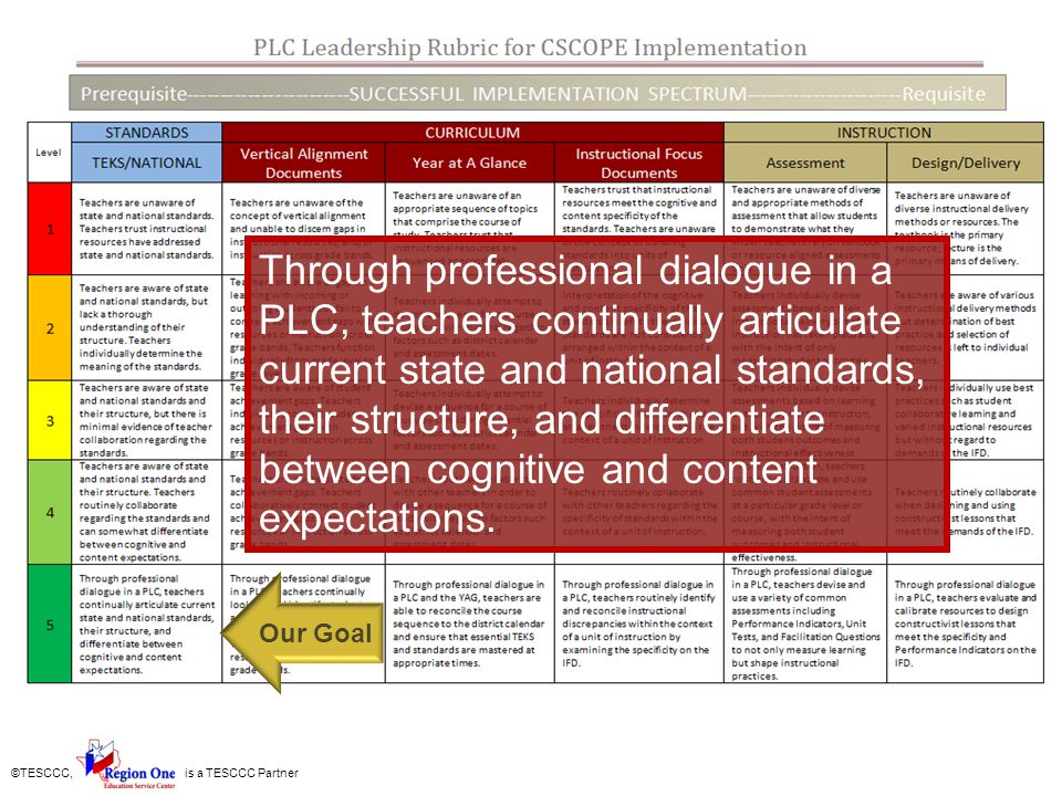 Through professional dialogue in a PLC, teachers continually articulate current state and national standards, their structure, and differentiate between cognitive and content expectations.