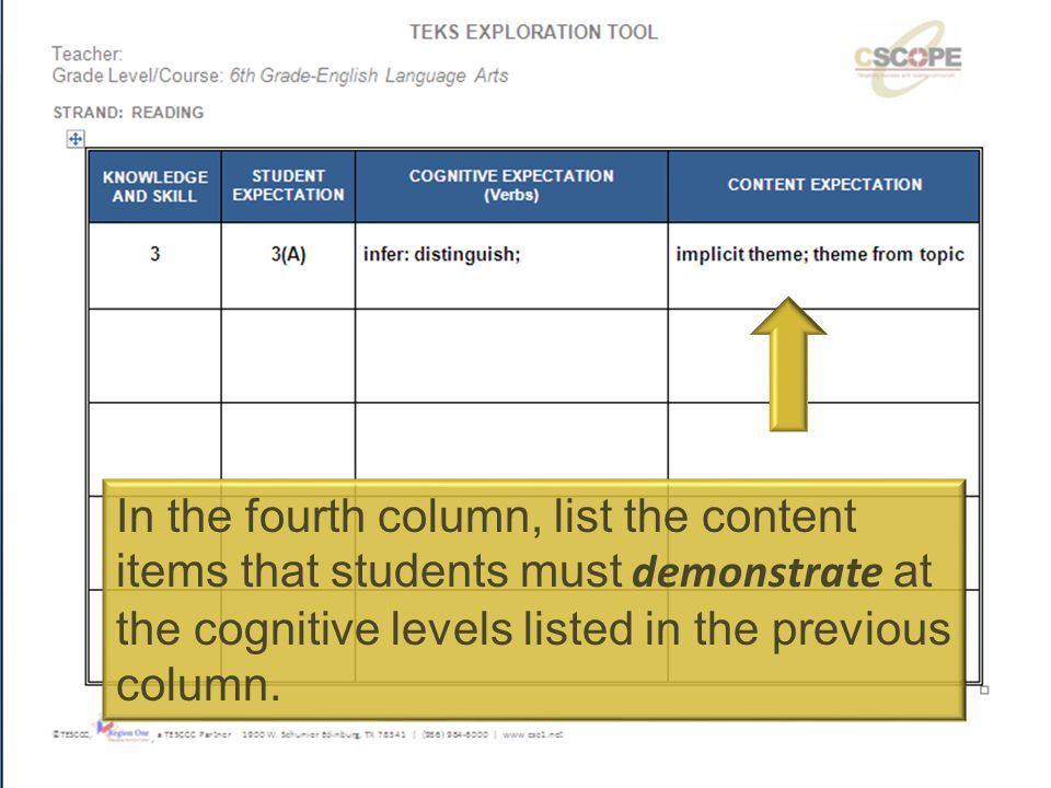 In the fourth column, list the content items that students must demonstrate at the cognitive levels listed in the previous column.