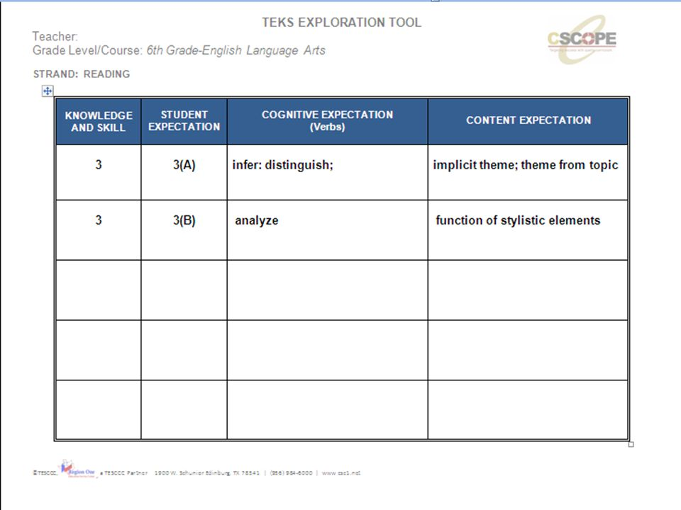 Please NOTE the TEKS used in for the example on slide 23- 27 was changed on 6/13/2011 per Gerbie Rodriguez, Math Coordinator and Eunice Garza, ELAR Coordinator.