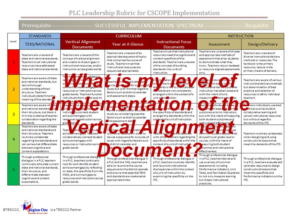 What is my level of implementation of the Vertical Alignment Document