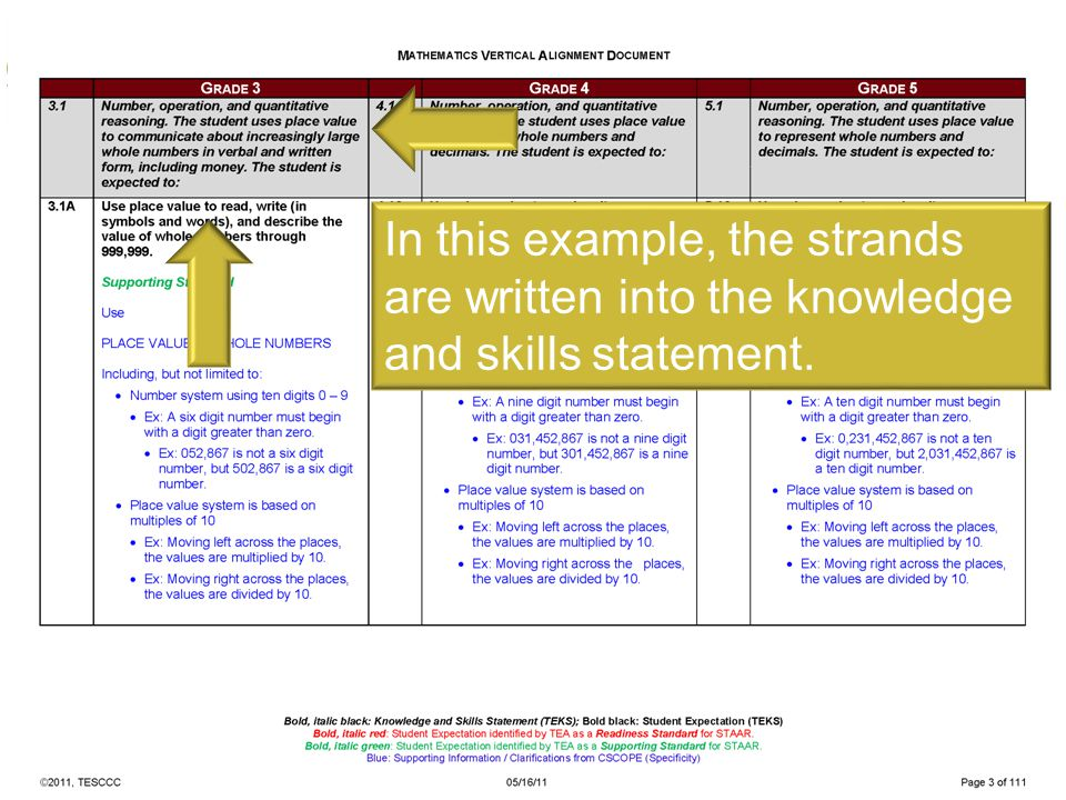 In this example, the strands are written into the knowledge and skills statement.