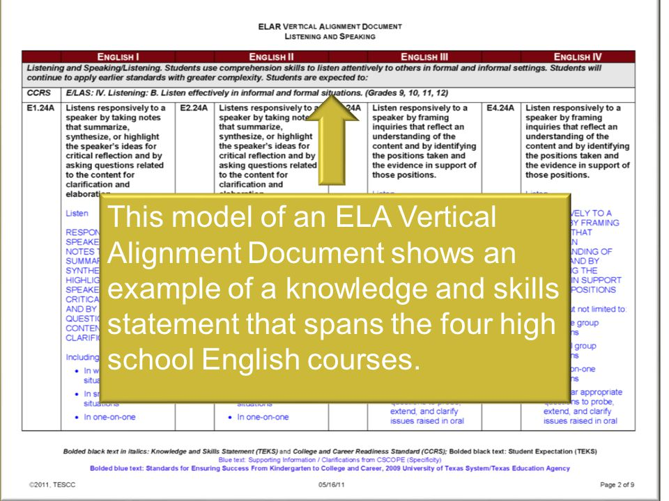This model of an ELA Vertical Alignment Document shows an example of a knowledge and skills statement that spans the four high school English courses.