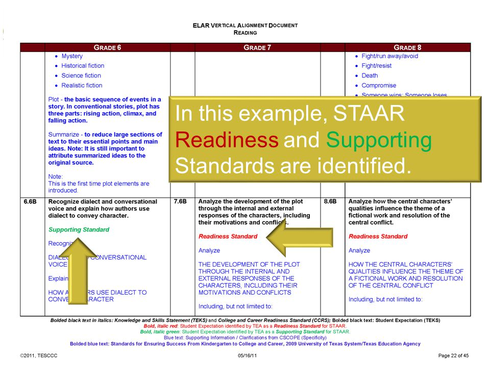 In this example, STAAR Readiness and Supporting Standards are identified.