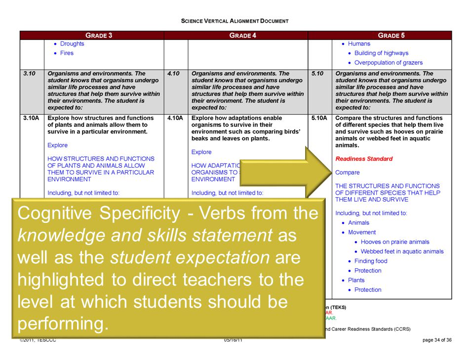 Cognitive Specificity - Verbs from the knowledge and skills statement as well as the student expectation are highlighted to direct teachers to the level at which students should be performing.