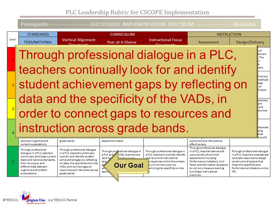 Through professional dialogue in a PLC, teachers continually look for and identify student achievement gaps by reflecting on data and the specificity of the VADs, in order to connect gaps to resources and instruction across grade bands.