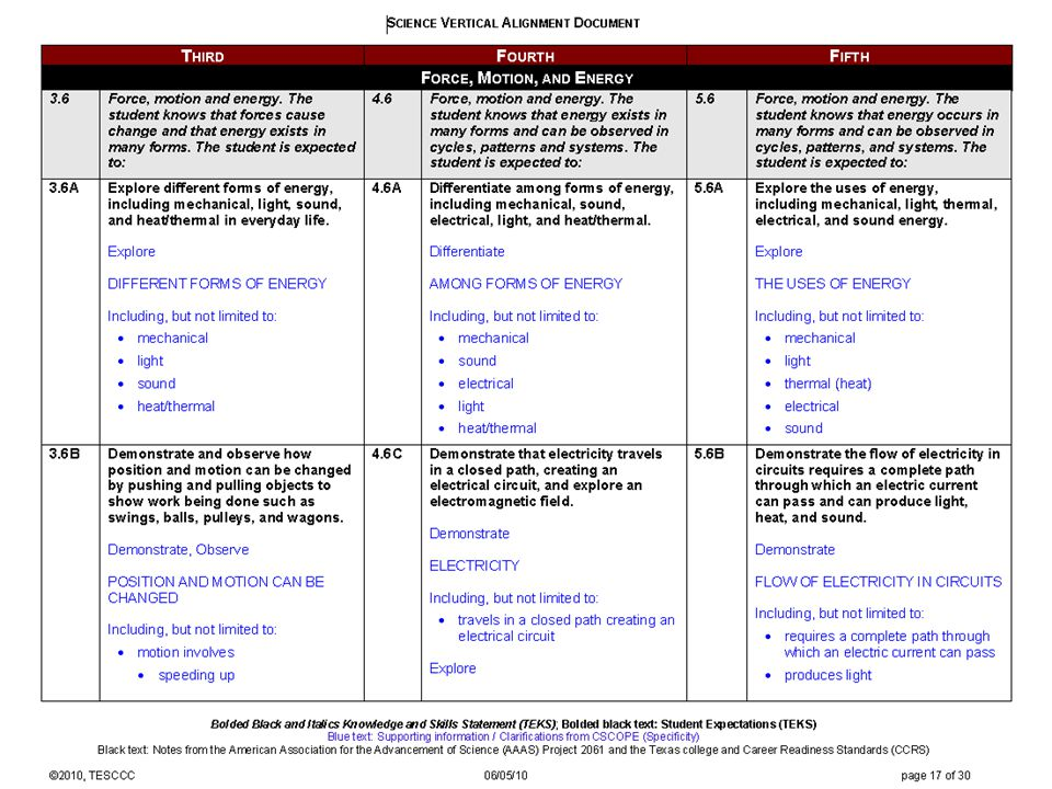 Distribute Science VAD grades 3 – 5 (Constancy and Change) page 2 to participants.