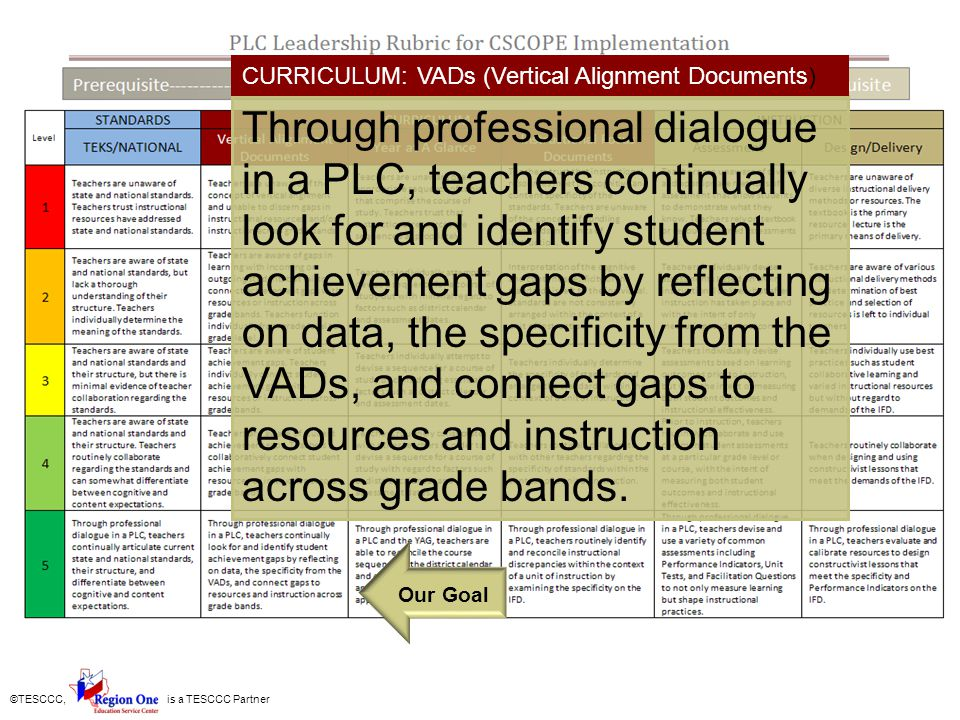 CURRICULUM: VADs (Vertical Alignment Documents)