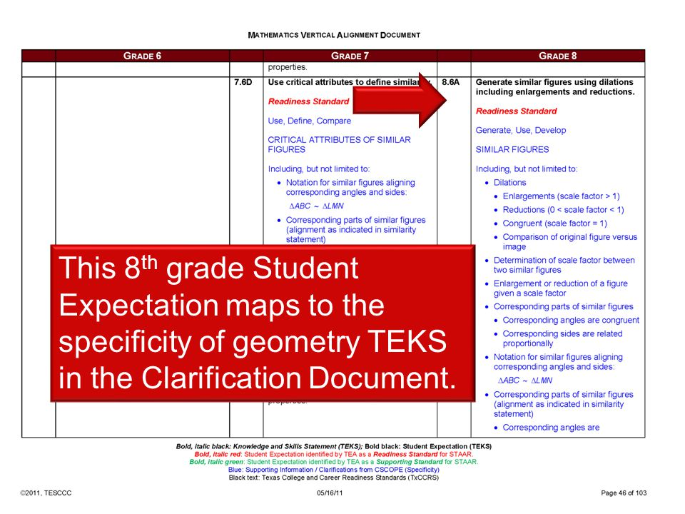This 8th grade Student Expectation maps to the specificity of geometry TEKS in the Clarification Document.