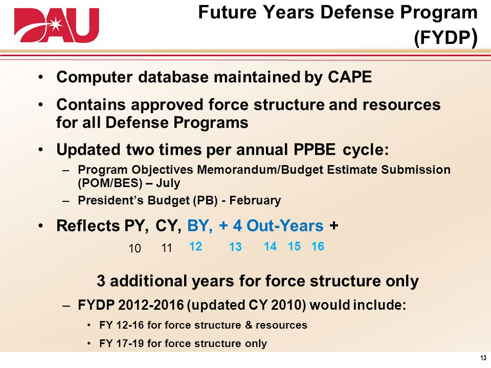 Future Years Defense Program (FYDP)