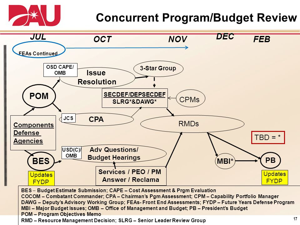 Concurrent Program/Budget Review