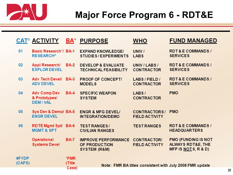 Major Force Program 6 - RDT&E