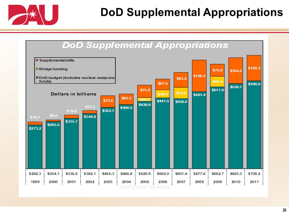 DoD Supplemental Appropriations