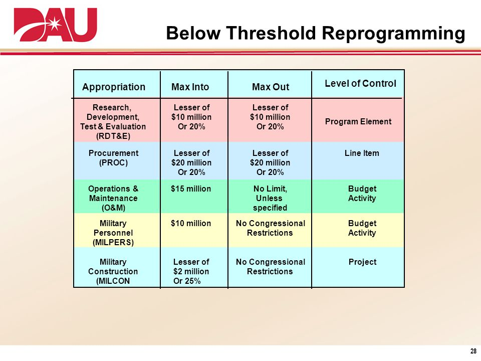 Below Threshold Reprogramming
